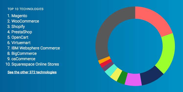 Top 10 eCommerce platforms